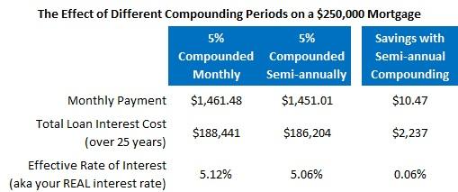 larock interest rate compounding chart