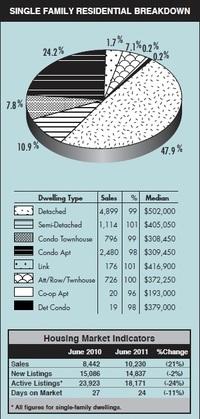 Single Family Residential Rela Estate Market Breakdown by TREB