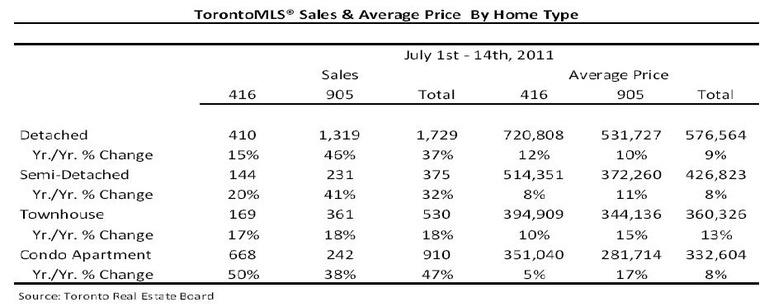 TorontoMLS July mid month sales