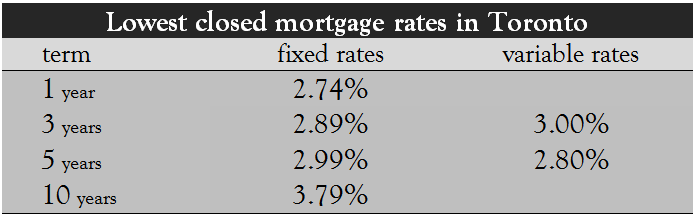 Lowest Closed Mortgage Rates in Toronto