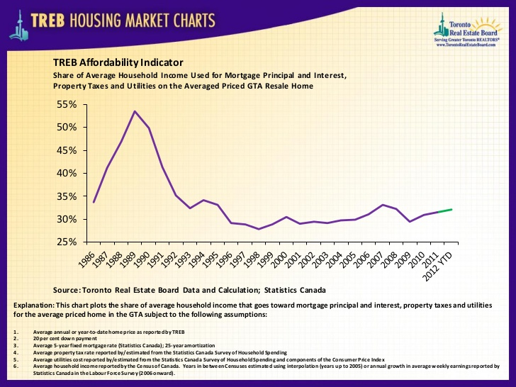 TREB Affordability Indicator