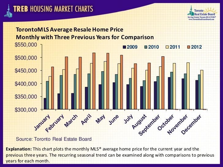 TorontoMLS Average Resale Home Price