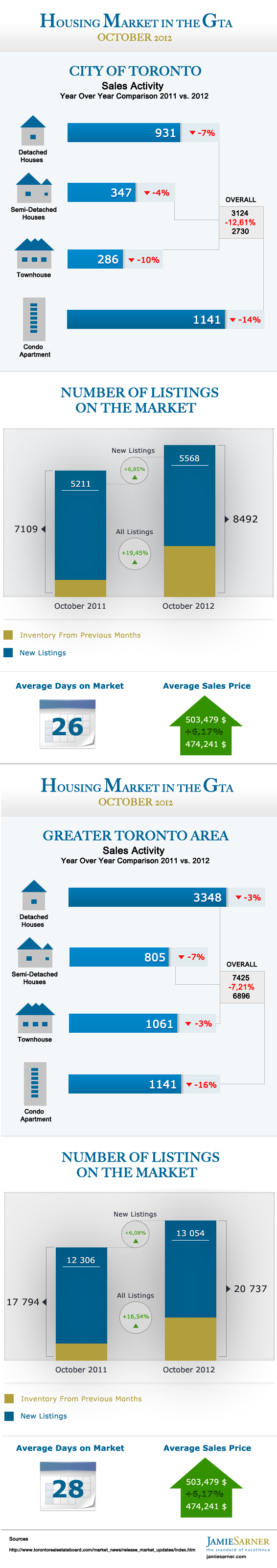October 2012 Toronto Housing Market Stats Infographic