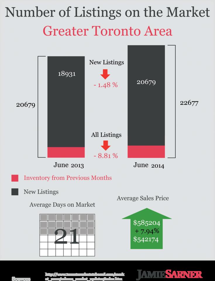 JS data2014 MAY GTA listings