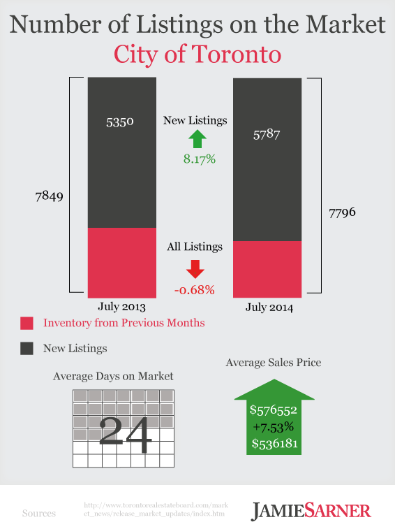 Toronto Listings Activity July 2014 Infographic
