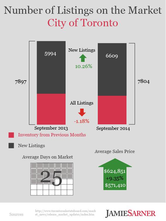 Toronto Real Estate Listings Infographic September 2014
