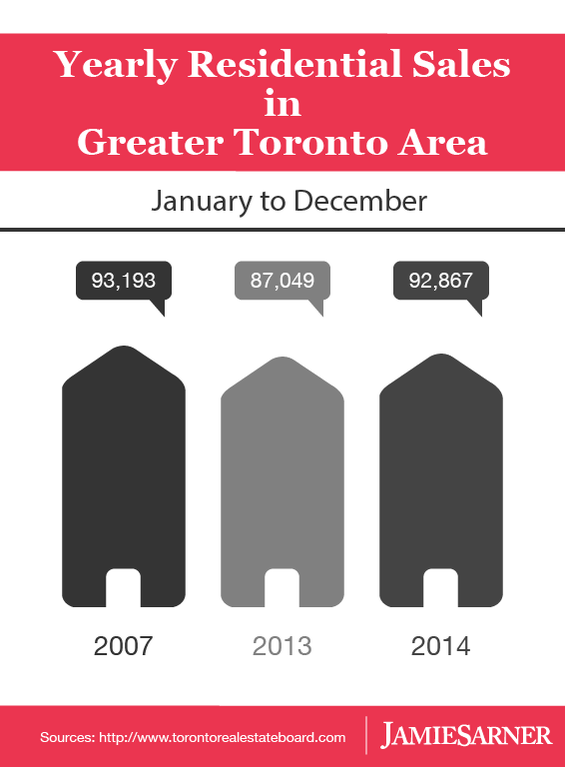 Yearly residential sales in GTA 2014 2013 comparison