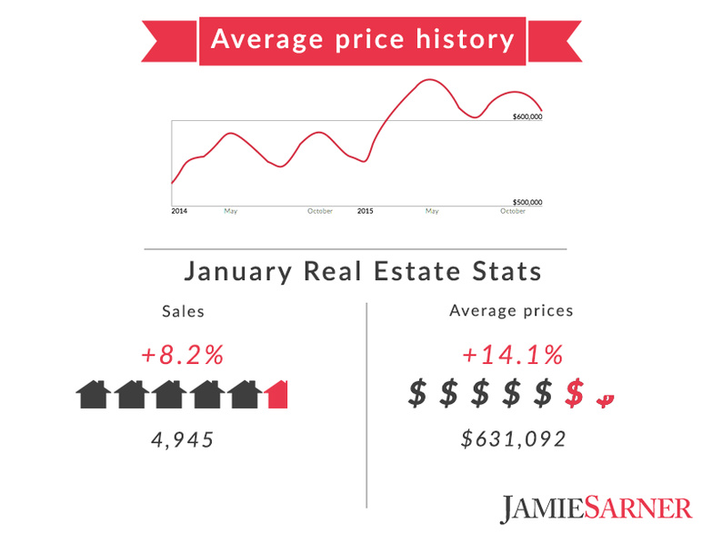 Average Price History January Real Estate Stats