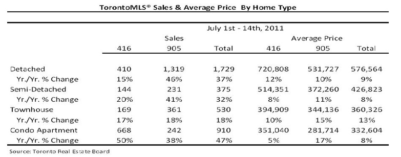 TorontoMLS July mid month sales