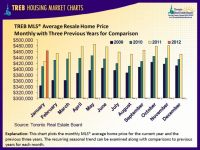 Average Resale Home Price