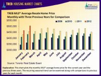 Average Resale Home Price by TREB