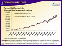 Toronto MLS Average Price Trend Line July 2012