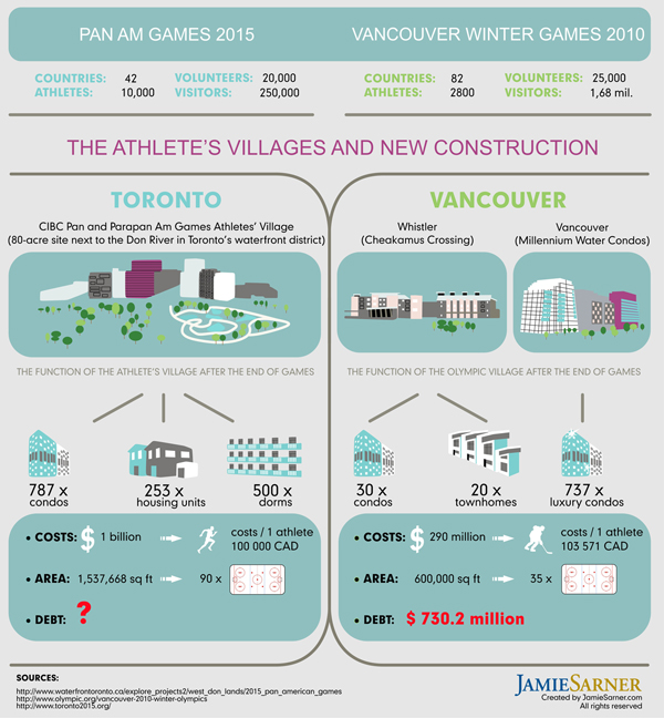 Toronto vs Vancouver Athletic Villages Costs Infographic