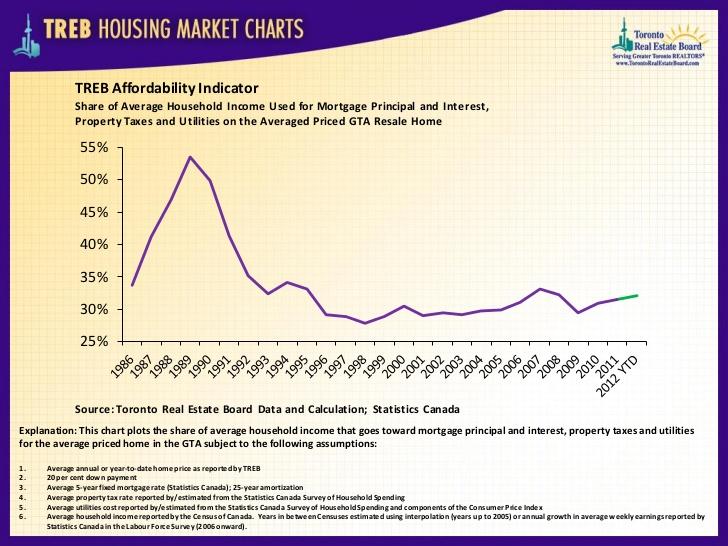 TREB Affordability Indicator