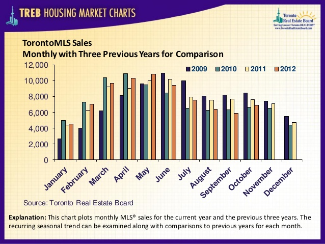 TorontoMLS sales
