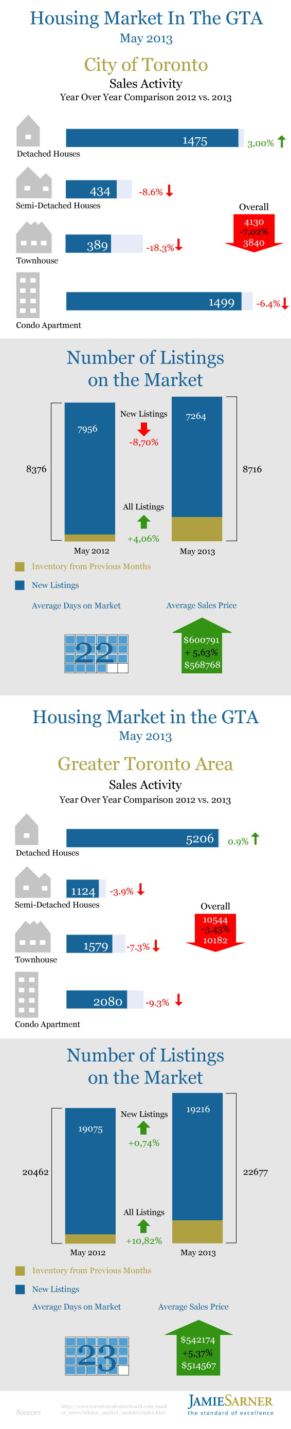 Toronto Real estate market report may 2013 infographic by Jamie Sarner png