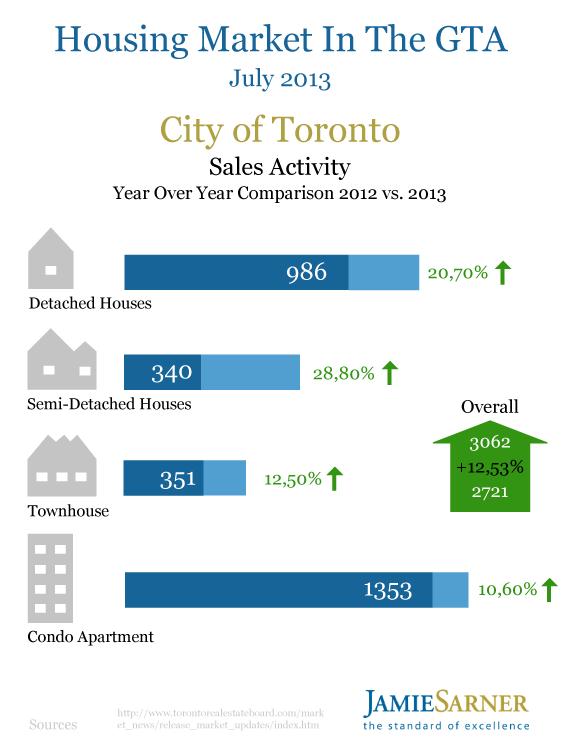 Toronto Housing Market July 2013 by Jamie Sarner