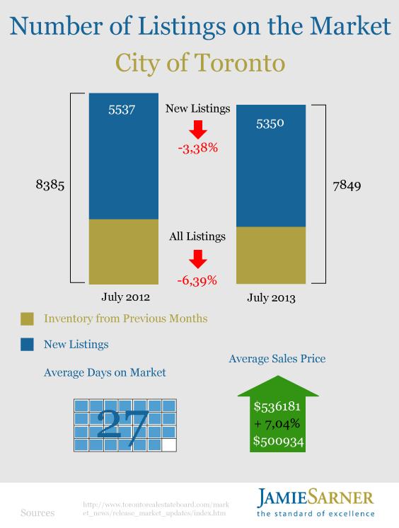 Toronto Housing Market July 2013 by Jamie Sarner2