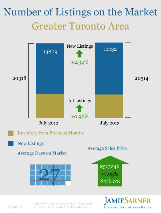 Toronto Housing Market July 2013 by Jamie Sarner3