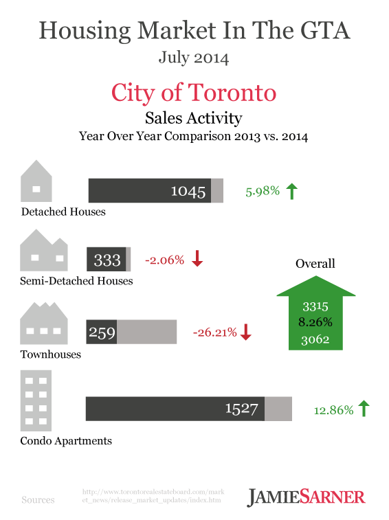 Toronto Sales Activity July 2014 Infographic