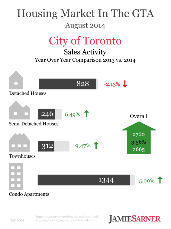 City of Toronto Sales Activity in August 2014