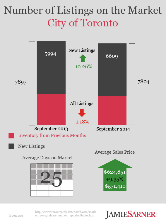 Toronto Real Estate Listings Infographic September 2014