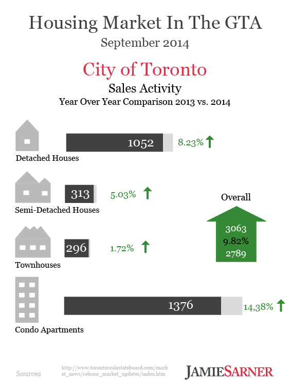 Toronto Real Estate Sales Infographic September 2014