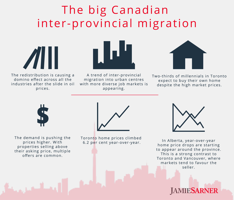 Canadian inter provincial migration