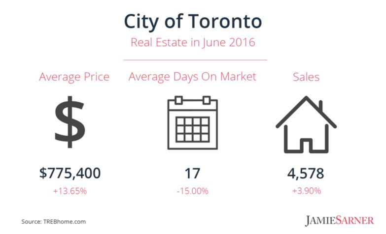 June infographic