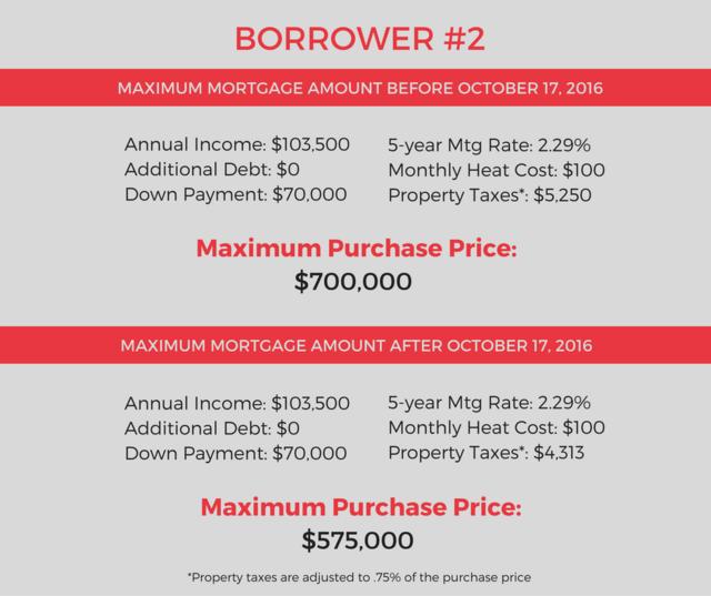 Borrower 1 2