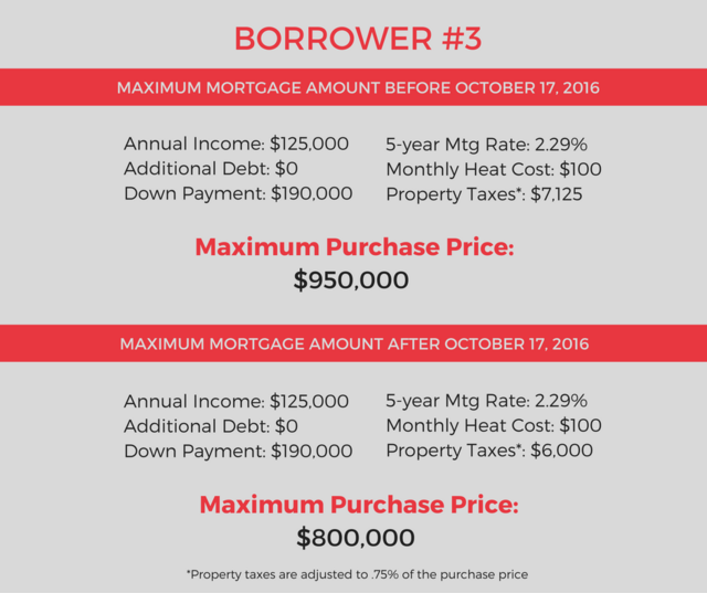 Borrower 1 3