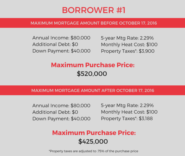 Borrower 1
