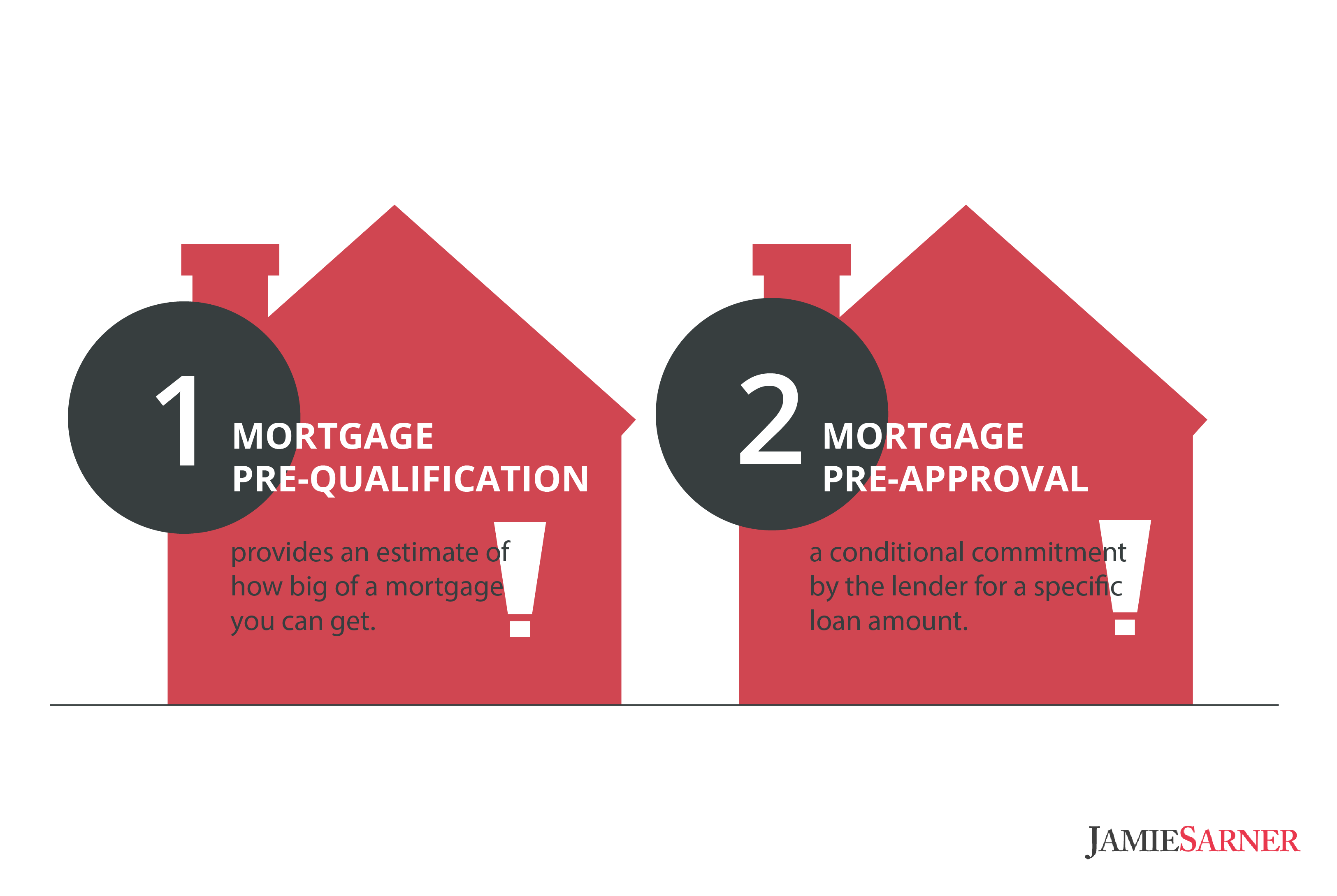 mortgage-condos-prequalification-preapproval