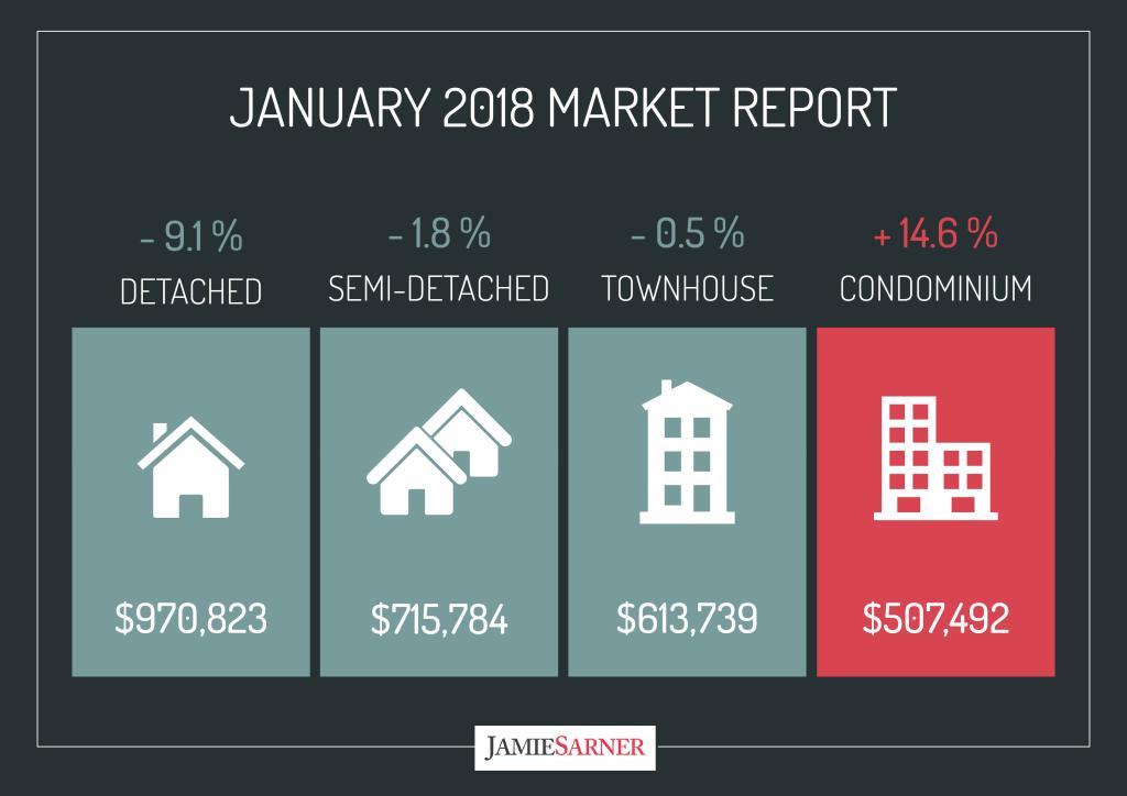 Average price in GTA January 2018