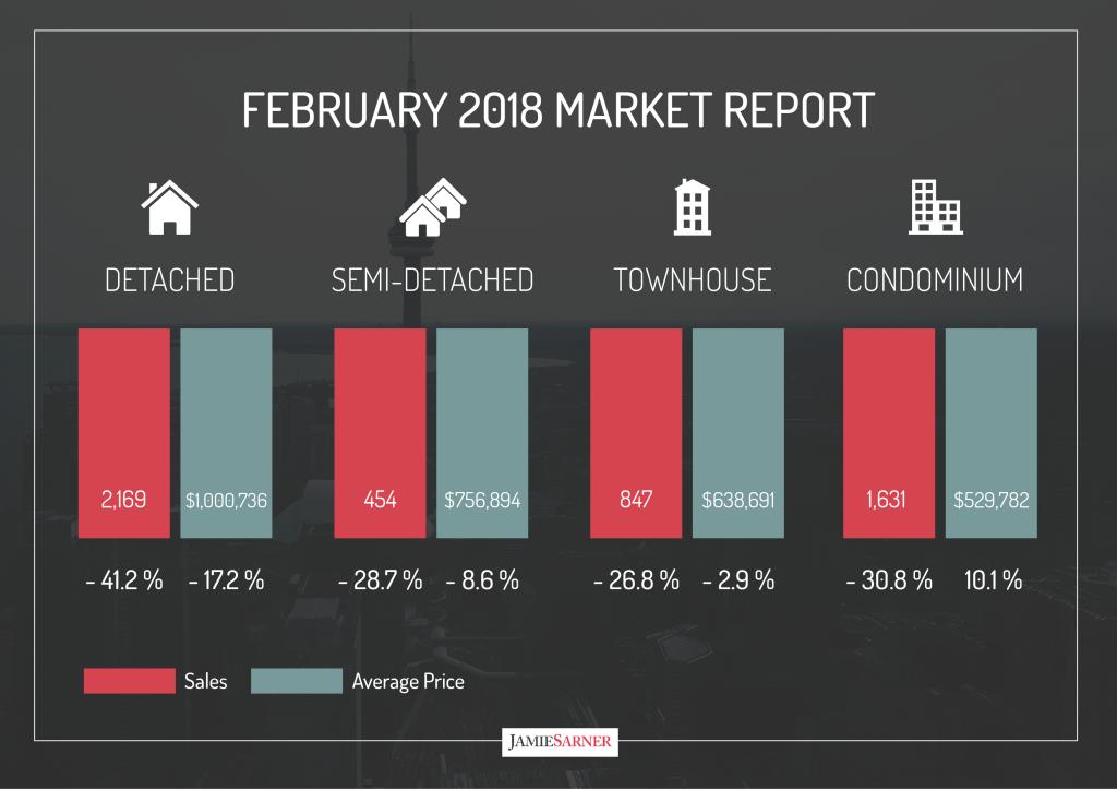 February 2018 Market Report
